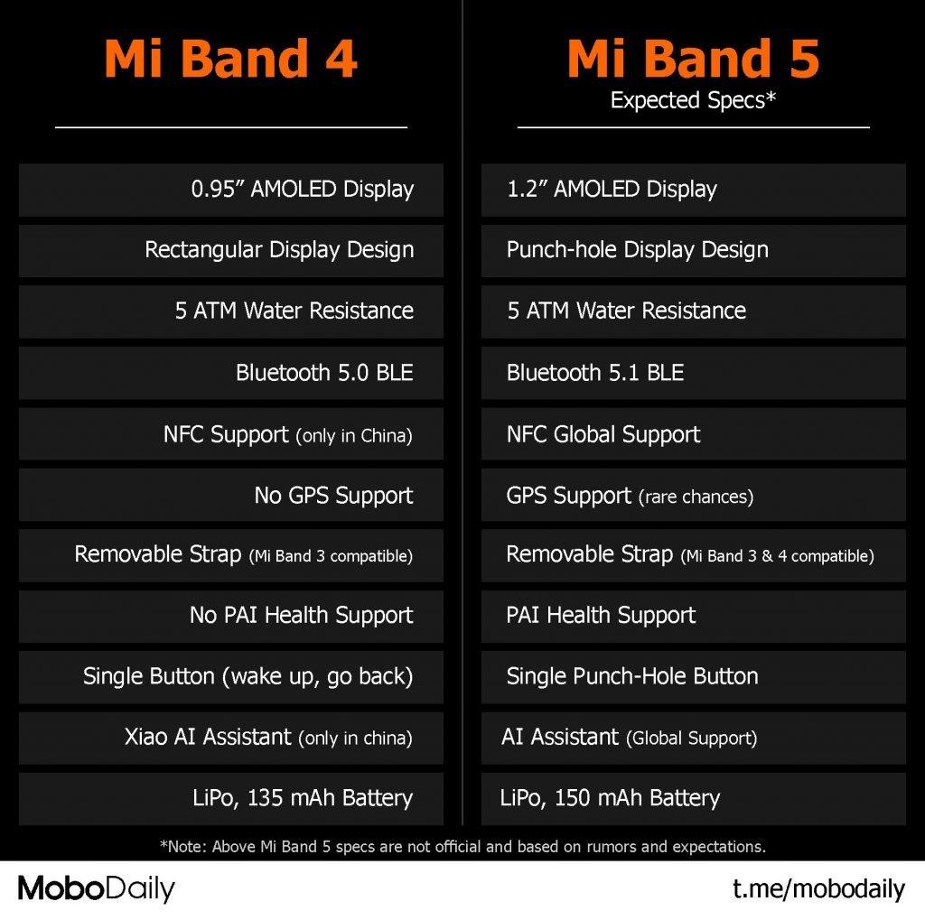 mi band 4 vs mi band 5