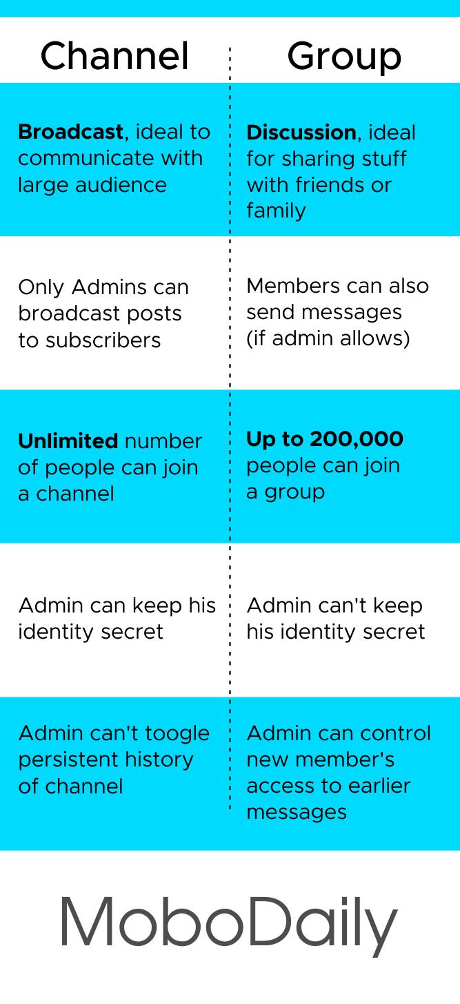 Telegram Channel vs Telegram Group - MoboDaily